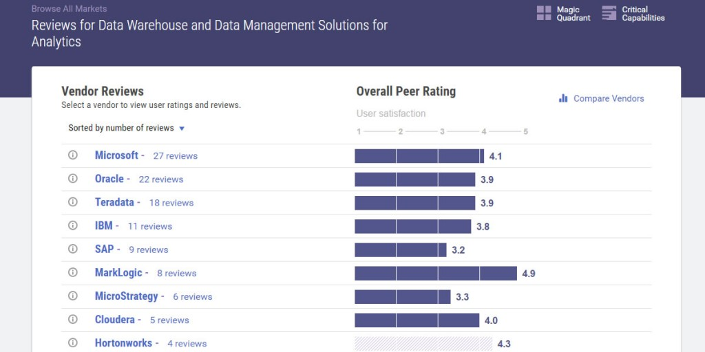 Gartner Peer Insights Ranking